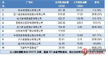 2011年9月中国酒业品牌网络广告投放0广告主