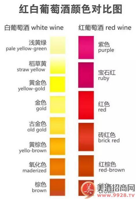 另外,对于红葡萄酒来说,葡萄酒颜色的深浅还与其酿造过程中的浸皮时间