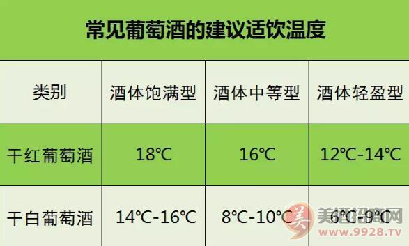 适饮温度不同