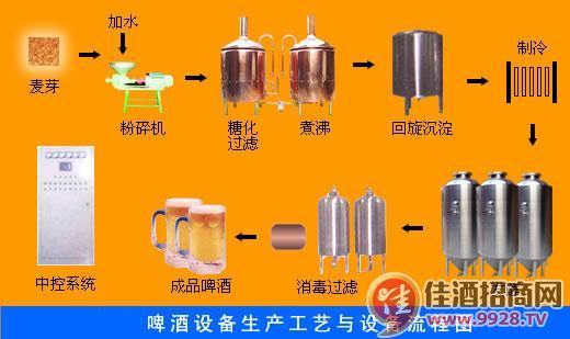 啤酒设备工艺流程图 啤酒生产工艺流程图 啤酒工艺流程图