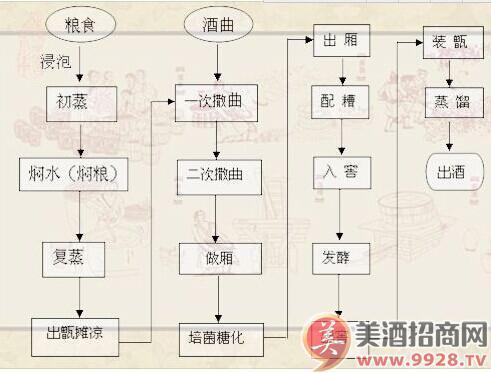 中国最古老酿酒工艺与岛白酒酿造工艺