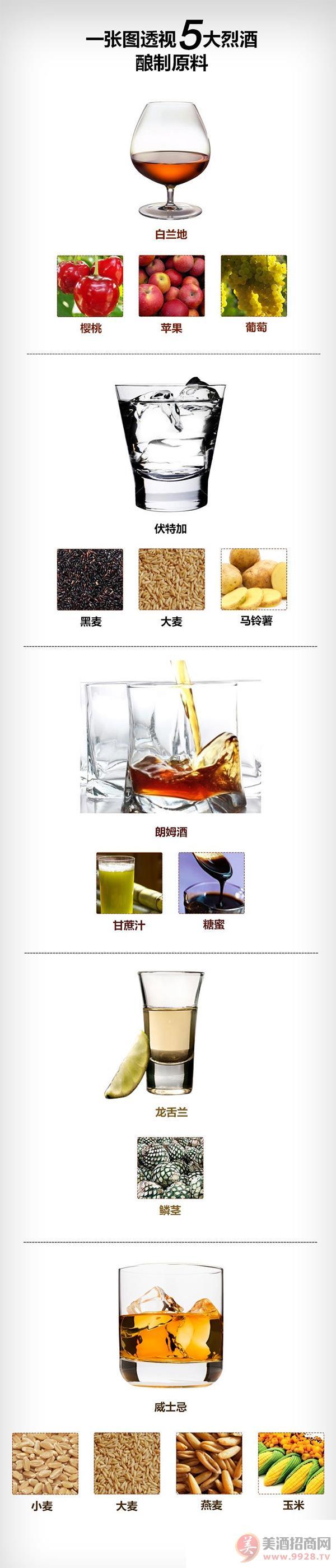 五大常见烈酒酿造原料