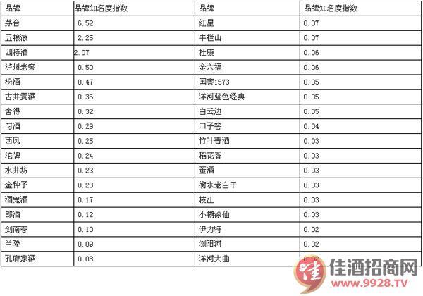 白酒品牌知名度指数排行榜 -中国美酒招商网【www.tv