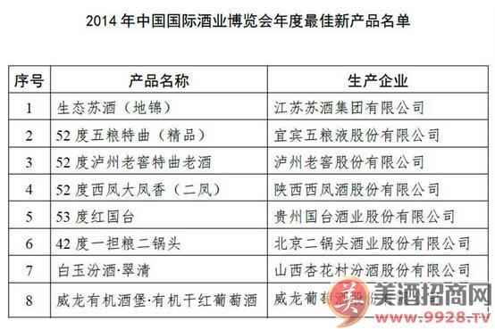2014年中国国际酒业博览会年度佳新产品