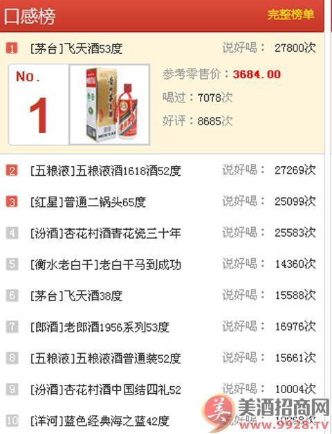 2014白酒口感前十排行榜