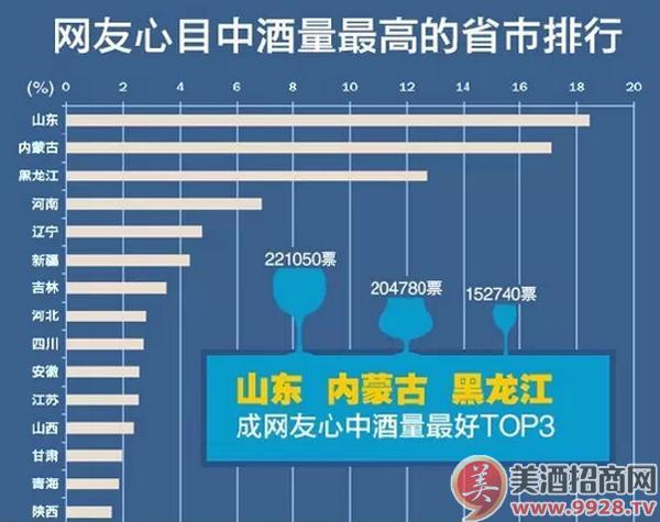 中国酒量大排行,山东大汉能喝?