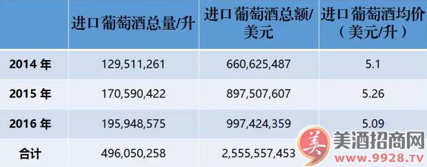 法国进口酒近 3 年在中国的整体表现如何呢?