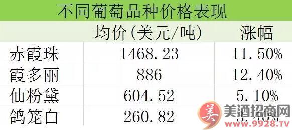 ▲ 不同葡萄品种的价格表现