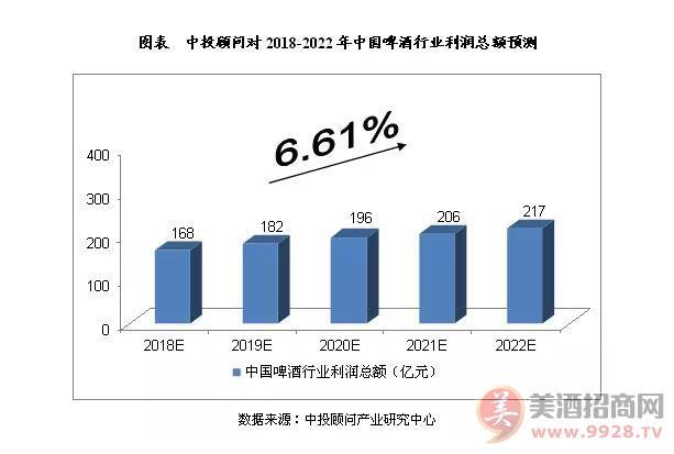 行业预测:2018-2022年中国啤酒业发展将呈波段上行