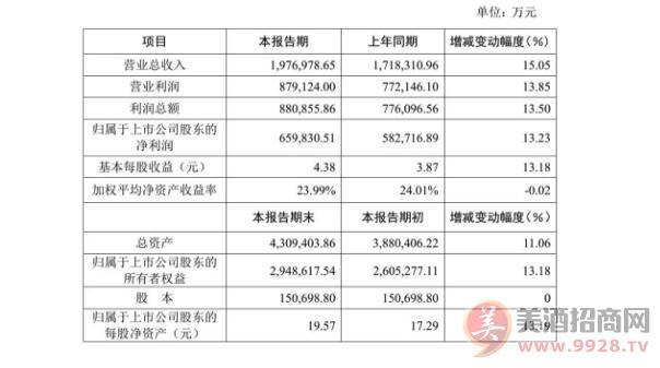 洋河股份2017年度业绩报告