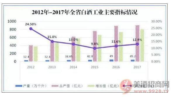 贵州省2017年预计全省白酒实现利润总额达430亿元
