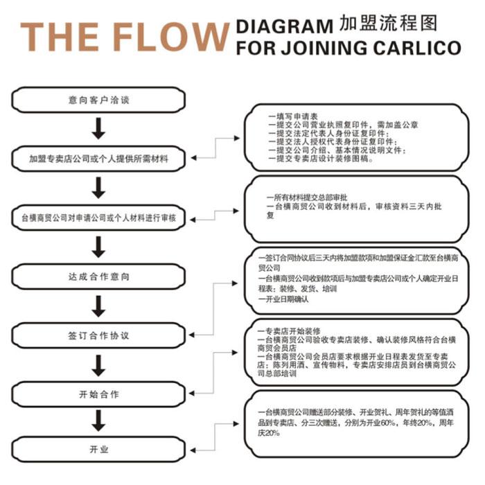 台横商贸——加盟流程图