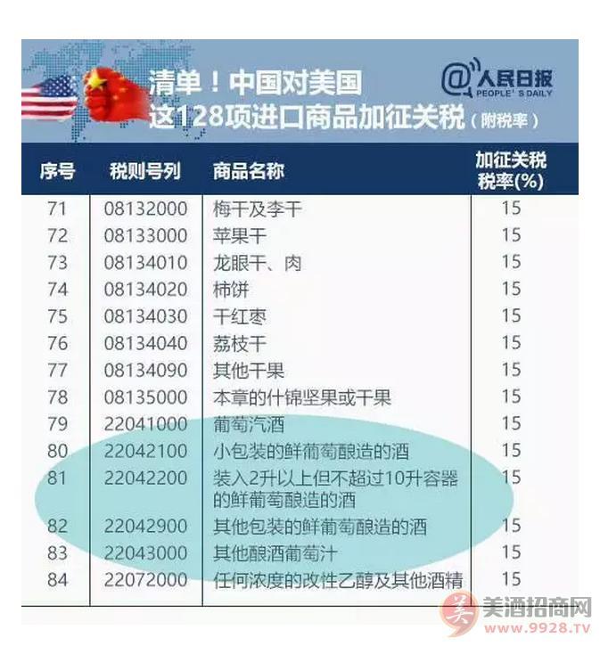 4月2日,美国葡萄酒被中国正式额外加征15%关税 合计29%的关税
