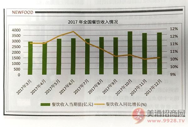 2018餐饮业年度报告