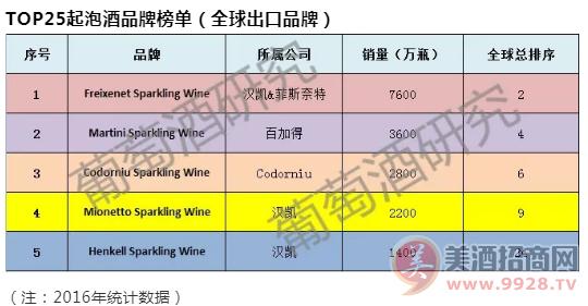 全球起泡酒榜单发布