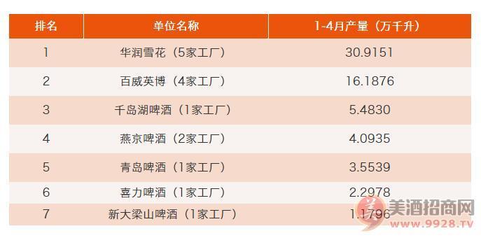 2019年1-4月,啤酒巨头浙江市场产量排行榜