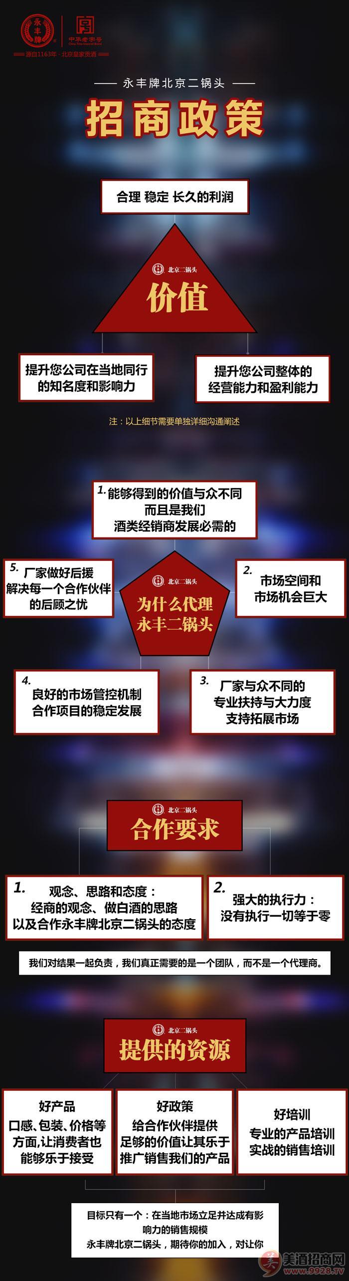 永丰牌北京二锅头政策