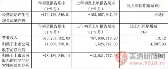 金种子酒前三季度营收6.93亿 转型之路任重道远