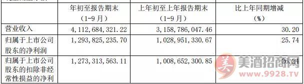 提速双增!今世缘前三季度营收41.13亿、净利12.94亿,特A+类产品暴增近五成