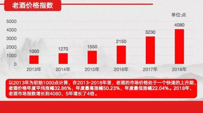 《中国老酒市场指数》报告