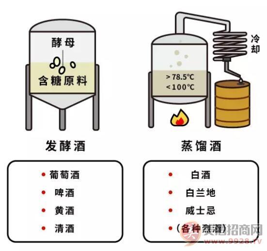 发酵酒和蒸馏酒