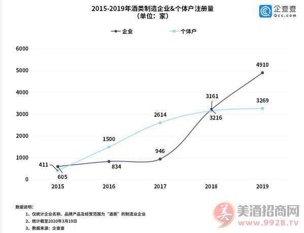 2015-2019酒类制造业,个体户注册量