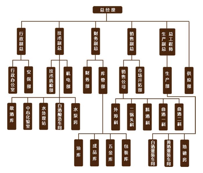 北京二锅头股份有限公司的组织机构