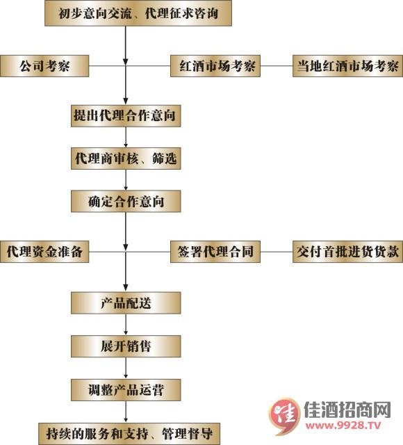广州装修流程步骤详解图