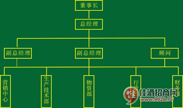 神仙酒组织机构图